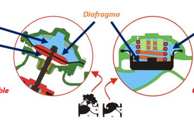 Válvulas hidráulicas de diafragma I [aspectos básicos]