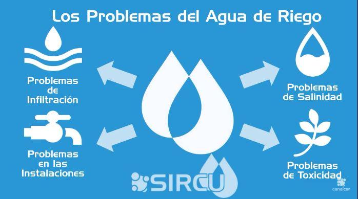 Análisis de Aguas de Riego (SIRCU)