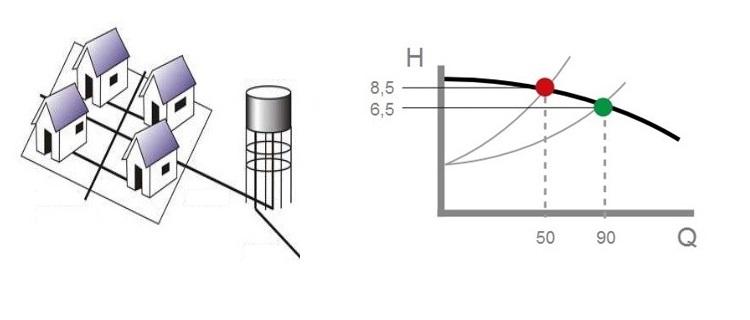 Consulta sobre el caudal y la presión